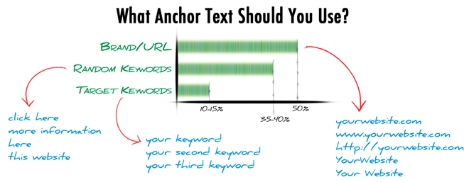use anchor text, Relevant Anchor Text for Internal Linking generates higher page ranks in SEO