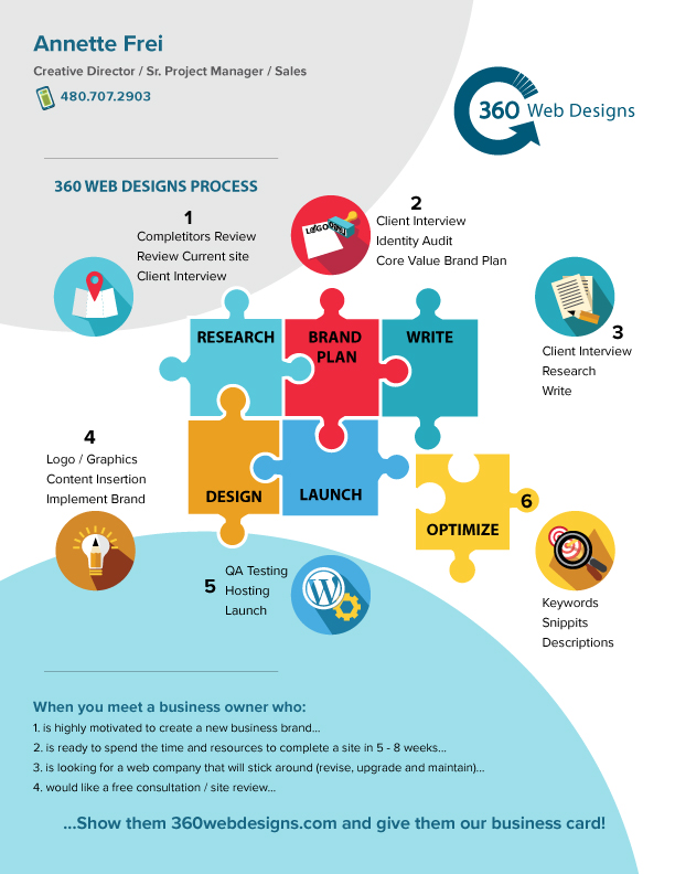 360 Web Designs Process Infographic